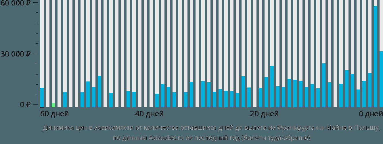 Динамика цен в зависимости от количества оставшихся дней до вылета из Франкфурта-на-Майне в Польшу