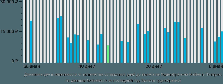 Динамика цен в зависимости от количества оставшихся дней до вылета из Франкфурта-на-Майне в Палермо