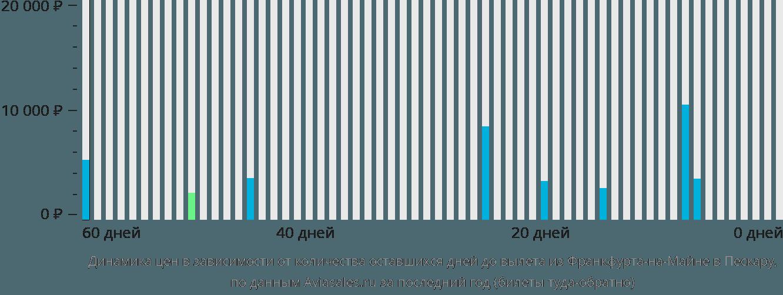 Динамика цен в зависимости от количества оставшихся дней до вылета из Франкфурта-на-Майне в Пескару