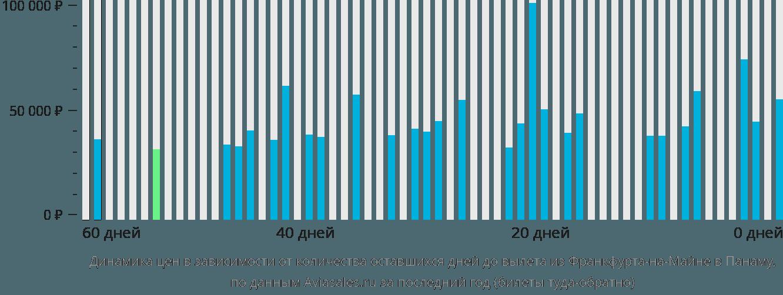 Динамика цен в зависимости от количества оставшихся дней до вылета из Франкфурта-на-Майне в Панаму