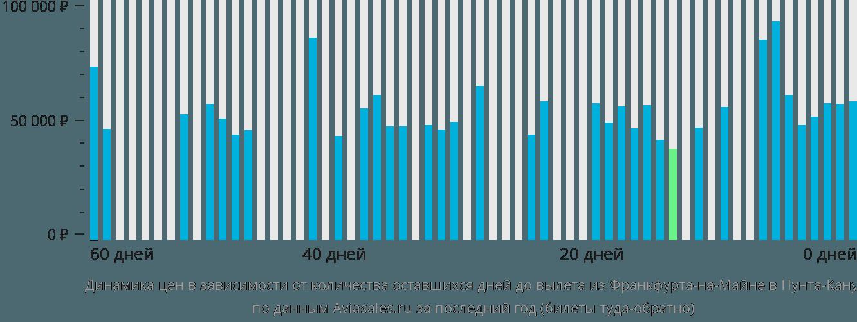 Динамика цен в зависимости от количества оставшихся дней до вылета из Франкфурта-на-Майне в Пунта-Кану