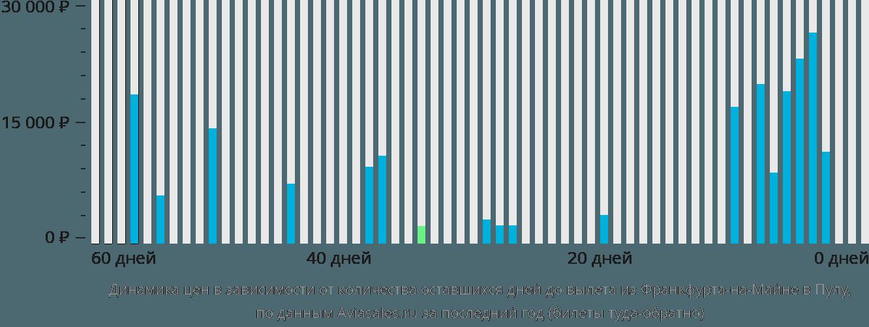 Динамика цен в зависимости от количества оставшихся дней до вылета из Франкфурта-на-Майне в Пулу