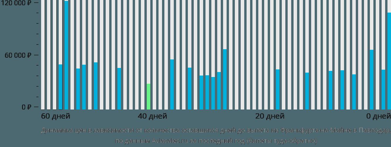Динамика цен в зависимости от количества оставшихся дней до вылета из Франкфурта-на-Майне в Павлодар