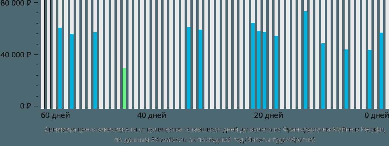 Динамика цен в зависимости от количества оставшихся дней до вылета из Франкфурта-на-Майне в Ресифи