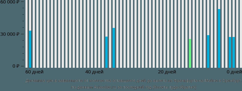 Динамика цен в зависимости от количества оставшихся дней до вылета из Франкфурта-на-Майне в Оренбург