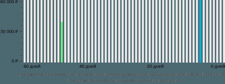 Динамика цен в зависимости от количества оставшихся дней до вылета из Франкфурта-на-Майне в Горно-Алтайск