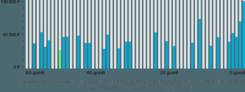 Динамика цен в зависимости от количества оставшихся дней до вылета из Франкфурта-на-Майне в Рио-де-Жанейро