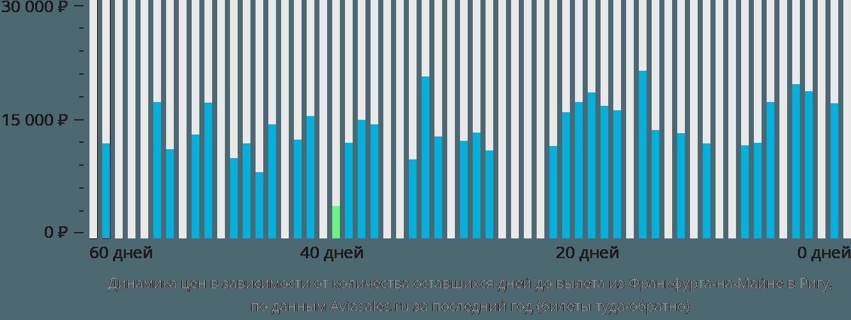 Динамика цен в зависимости от количества оставшихся дней до вылета из Франкфурта-на-Майне в Ригу