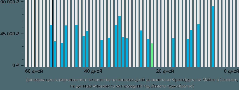 Динамика цен в зависимости от количества оставшихся дней до вылета из Франкфурта-на-Майне в Сантьяго