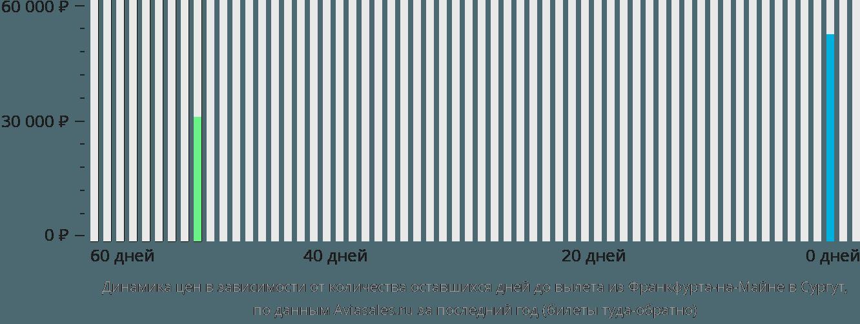 Динамика цен в зависимости от количества оставшихся дней до вылета из Франкфурта-на-Майне в Сургут