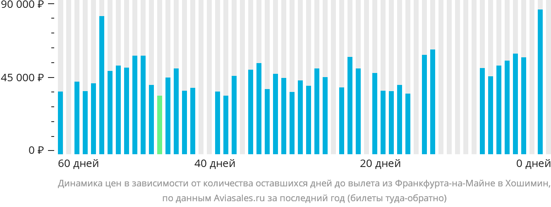 Динамика цен в зависимости от количества оставшихся дней до вылета из Франкфурта-на-Майне в Хошимин