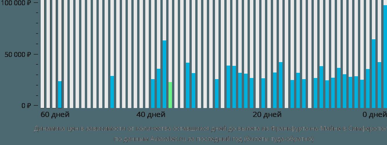 Динамика цен в зависимости от количества оставшихся дней до вылета из Франкфурта-на-Майне в Симферополь