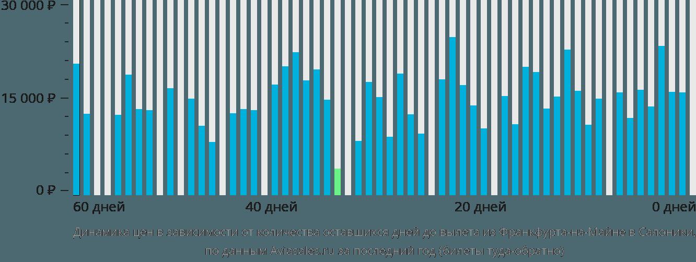 Динамика цен в зависимости от количества оставшихся дней до вылета из Франкфурта-на-Майне в Салоники