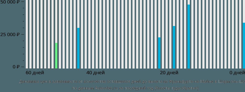 Динамика цен в зависимости от количества оставшихся дней до вылета из Франкфурта-на-Майне в Шарм-эль-Шейх