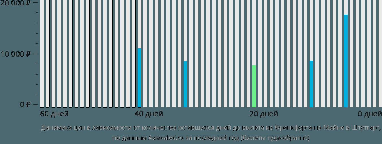 Динамика цен в зависимости от количества оставшихся дней до вылета из Франкфурта-на-Майне в Штутгарт