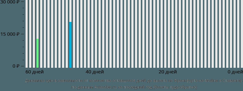 Динамика цен в зависимости от количества оставшихся дней до вылета из Франкфурта-на-Майне в Ставангер
