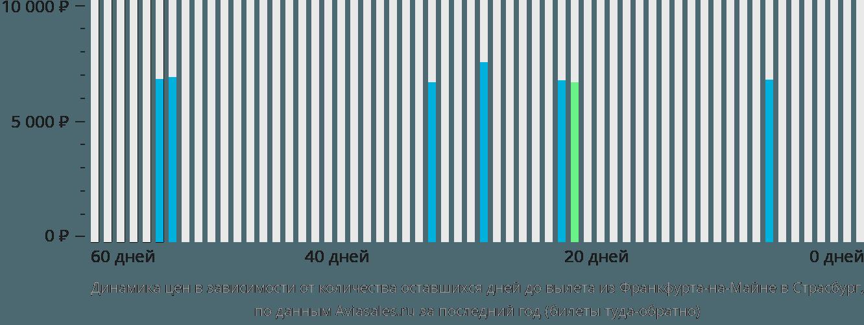 Динамика цен в зависимости от количества оставшихся дней до вылета из Франкфурта-на-Майне в Страсбург