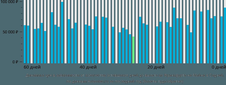Динамика цен в зависимости от количества оставшихся дней до вылета из Франкфурта-на-Майне в Сидней
