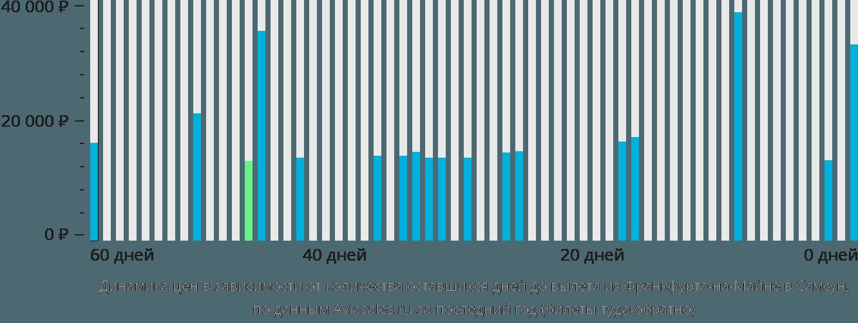 Динамика цен в зависимости от количества оставшихся дней до вылета из Франкфурта-на-Майне в Самсун