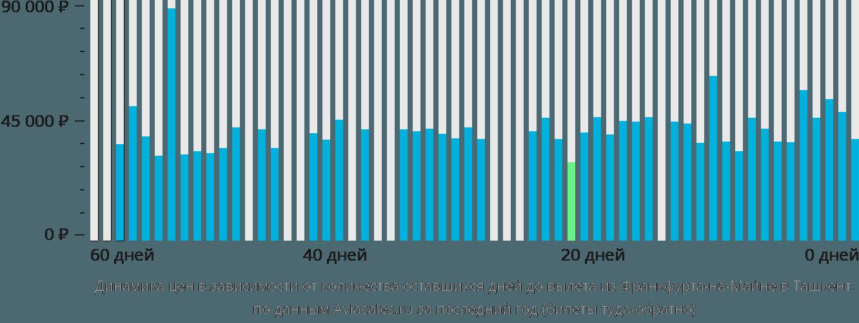 Динамика цен в зависимости от количества оставшихся дней до вылета из Франкфурта-на-Майне в Ташкент