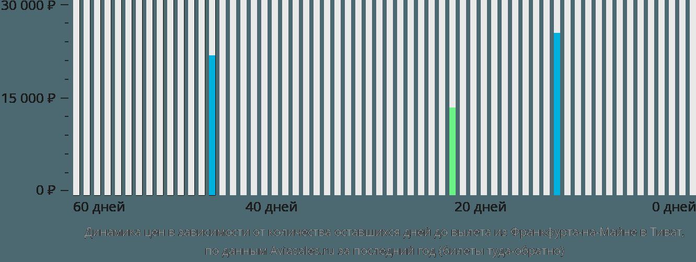 Динамика цен в зависимости от количества оставшихся дней до вылета из Франкфурта-на-Майне в Тиват