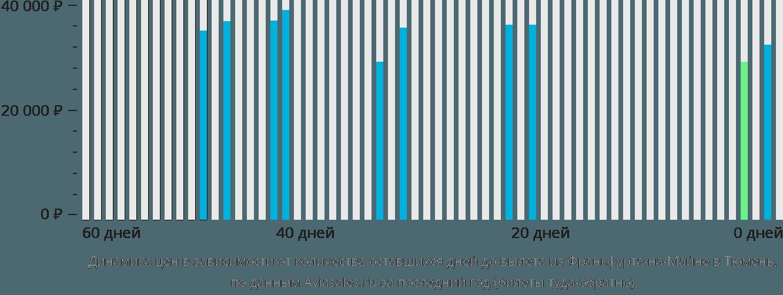 Динамика цен в зависимости от количества оставшихся дней до вылета из Франкфурта-на-Майне в Тюмень
