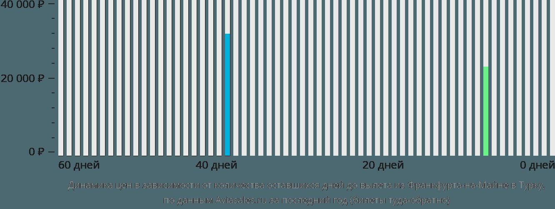 Динамика цен в зависимости от количества оставшихся дней до вылета из Франкфурта-на-Майне в Турку