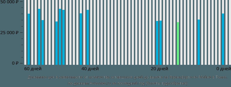 Динамика цен в зависимости от количества оставшихся дней до вылета из Франкфурта-на-Майне в Томск