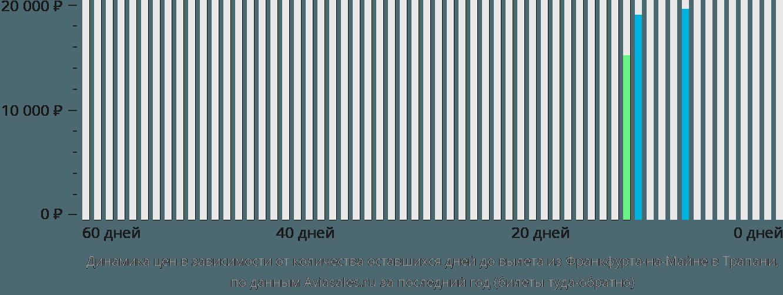 Динамика цен в зависимости от количества оставшихся дней до вылета из Франкфурта-на-Майне в Трапани