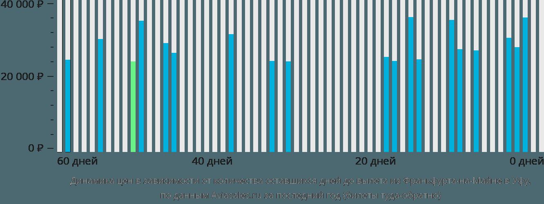 Динамика цен в зависимости от количества оставшихся дней до вылета из Франкфурта-на-Майне в Уфу