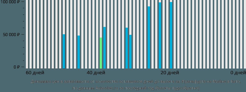 Динамика цен в зависимости от количества оставшихся дней до вылета из Франкфурта-на-Майне в Кито