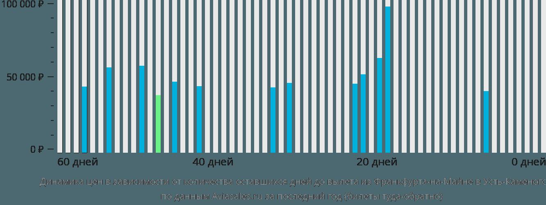 Динамика цен в зависимости от количества оставшихся дней до вылета из Франкфурта-на-Майне в Усть-Каменогорск