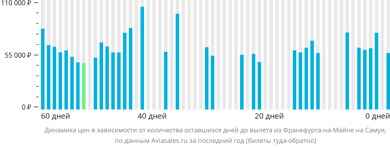 Динамика цен в зависимости от количества оставшихся дней до вылета из Франкфурта-на-Майне на Самуи
