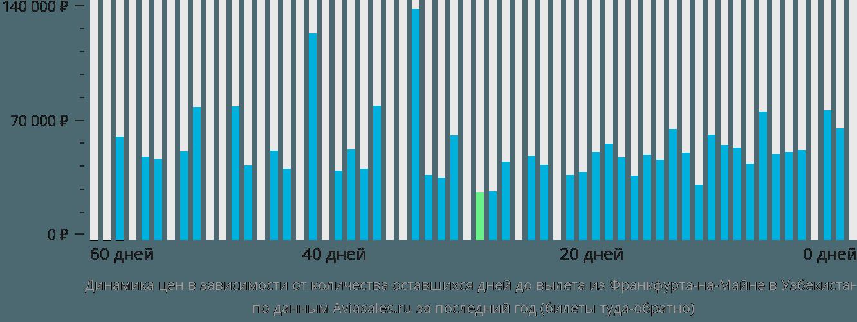Динамика цен в зависимости от количества оставшихся дней до вылета из Франкфурта-на-Майне в Узбекистан
