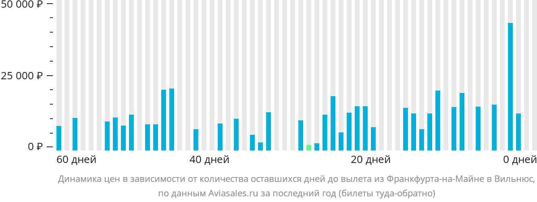 Динамика цен в зависимости от количества оставшихся дней до вылета из Франкфурта-на-Майне в Вильнюс