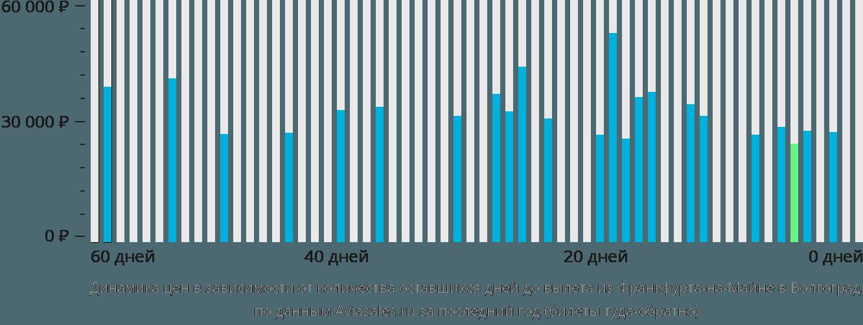 Динамика цен в зависимости от количества оставшихся дней до вылета из Франкфурта-на-Майне в Волгоград
