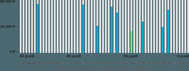 Динамика цен в зависимости от количества оставшихся дней до вылета из Франкфурта-на-Майне в Варадеро