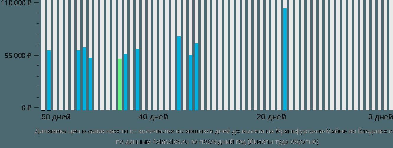 Динамика цен в зависимости от количества оставшихся дней до вылета из Франкфурта-на-Майне во Владивосток