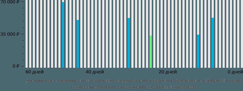 Динамика цен в зависимости от количества оставшихся дней до вылета из Франкфурта-на-Майне в Галифакс