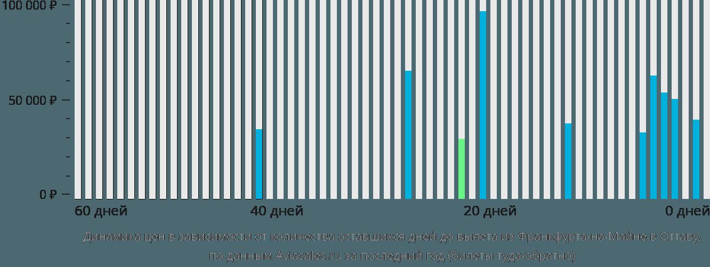 Динамика цен в зависимости от количества оставшихся дней до вылета из Франкфурта-на-Майне в Оттаву