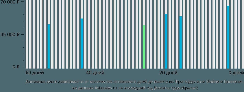 Динамика цен в зависимости от количества оставшихся дней до вылета из Франкфурта-на-Майне в Виннипег