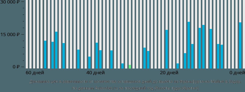 Динамика цен в зависимости от количества оставшихся дней до вылета из Франкфурта-на-Майне в Задар