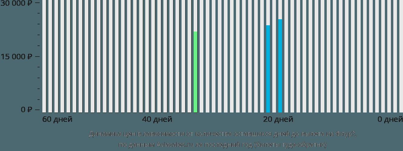 Динамика цен в зависимости от количества оставшихся дней до вылета из Флурё