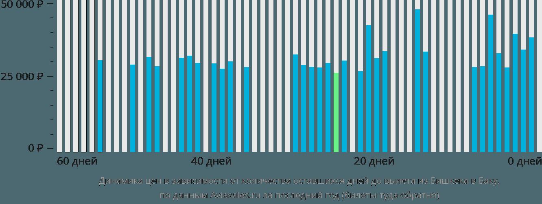 Динамика цен в зависимости от количества оставшихся дней до вылета из Бишкека в Баку