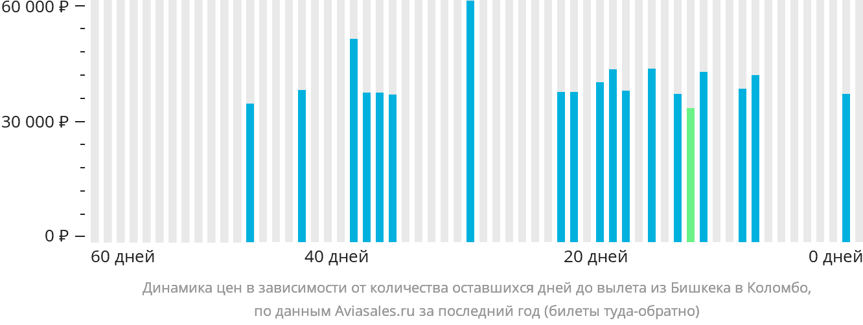 Динамика цен в зависимости от количества оставшихся дней до вылета из Бишкека в Коломбо