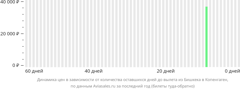 Динамика цен в зависимости от количества оставшихся дней до вылета из Бишкека в Копенгаген