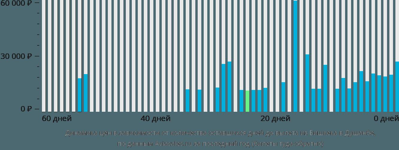 Динамика цен в зависимости от количества оставшихся дней до вылета из Бишкека в Душанбе