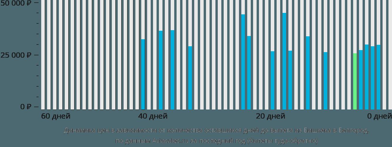 Динамика цен в зависимости от количества оставшихся дней до вылета из Бишкека в Белгород