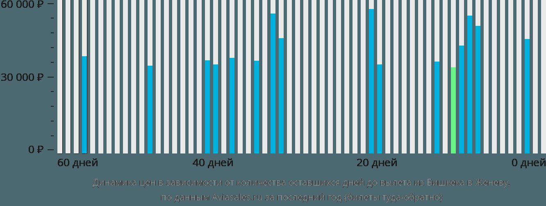 Динамика цен в зависимости от количества оставшихся дней до вылета из Бишкека в Женеву