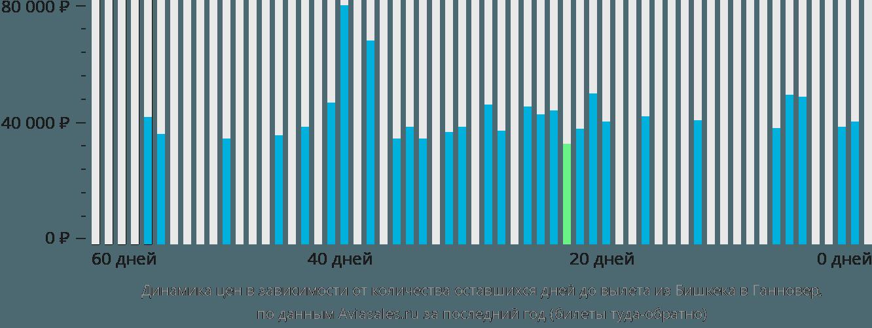Динамика цен в зависимости от количества оставшихся дней до вылета из Бишкека в Ганновер